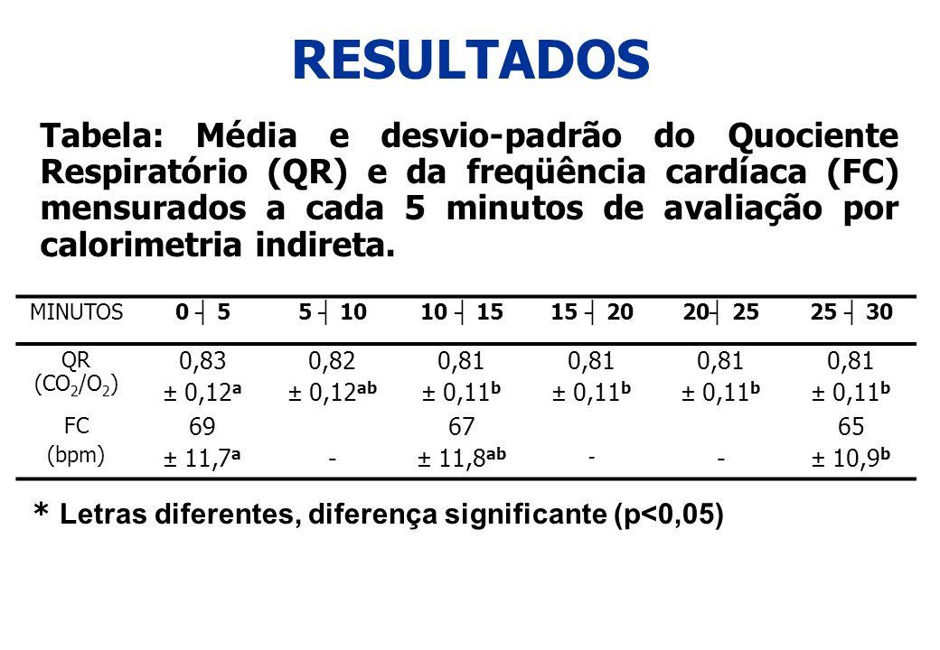 RESULTADOS Tabela: Média e desvio-padrão do Quociente Respiratório (QR) e da freqüência cardíaca (FC) mensurados a cada 5 minutos de avaliação por cal
