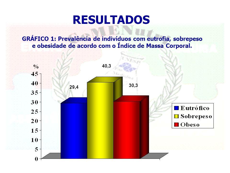 RESULTADOS 29,4 40,3 30,3 GRÁFICO 1: Prevalência de indivíduos com eutrofia, sobrepeso e obesidade de acordo com o Índice de Massa Corporal.