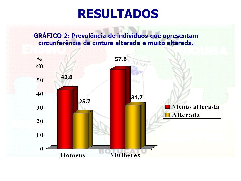 RESULTADOS GRÁFICO 2: Prevalência de indivíduos que apresentam circunferência da cintura alterada e muito alterada.