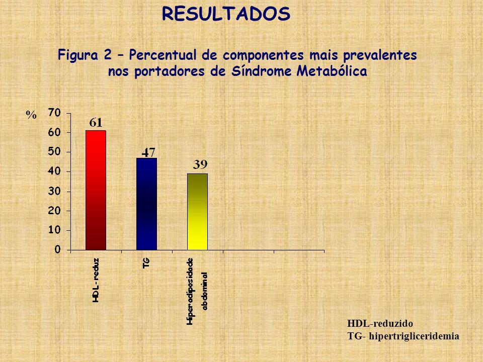 RESULTADOS Figura 2 – Percentual de componentes mais prevalentes nos portadores de Síndrome Metabólica HDL-reduzido TG- hipertrigliceridemia %