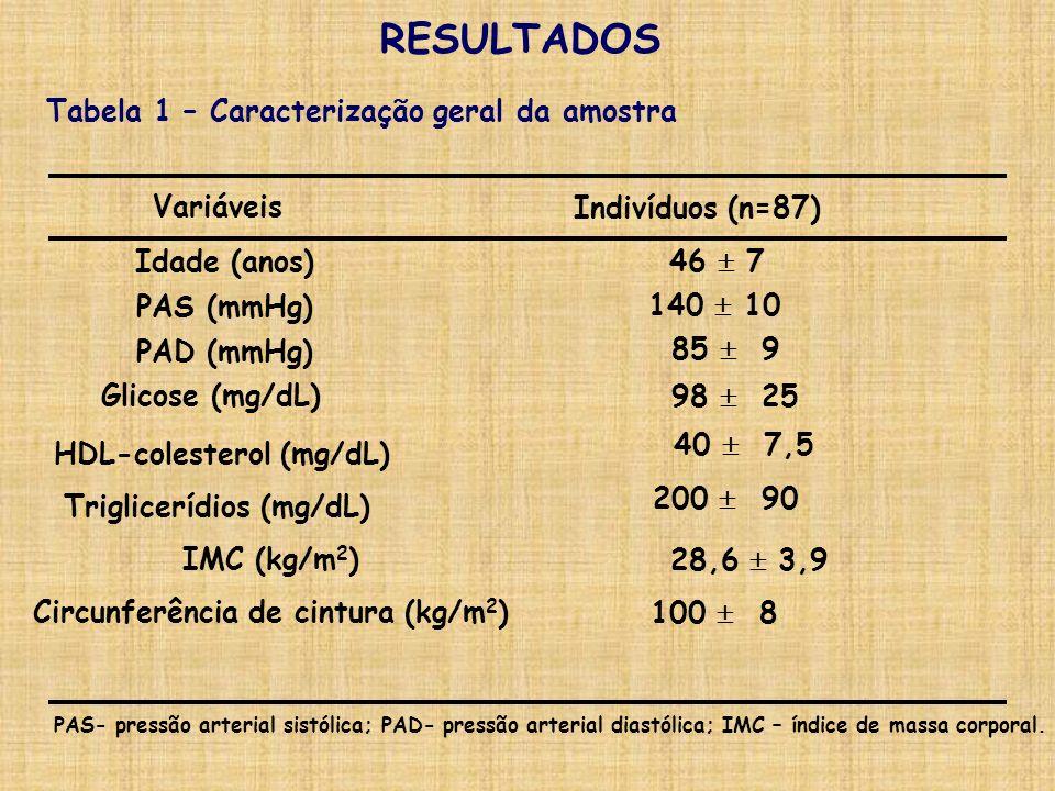 RESULTADOS % Indivíduos Figura 1 – Prevalência de síndrome metabólica