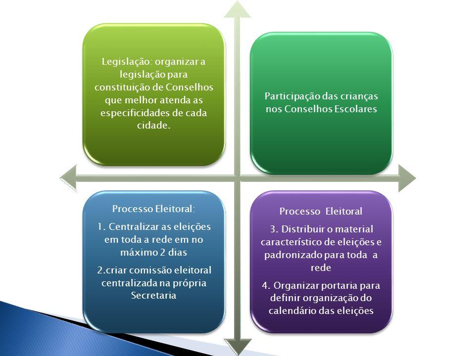 Legislação: organizar a legislação para constituição de Conselhos que melhor atenda as especificidades de cada cidade. Participação das crianças nos C