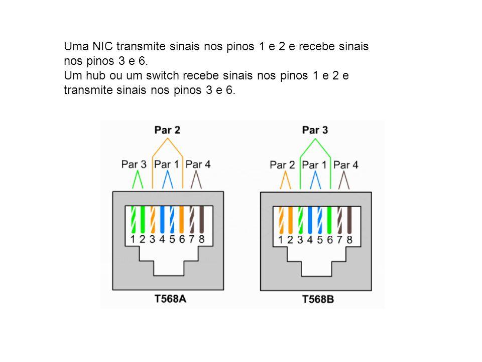 Uma NIC transmite sinais nos pinos 1 e 2 e recebe sinais nos pinos 3 e 6. Um hub ou um switch recebe sinais nos pinos 1 e 2 e transmite sinais nos pin