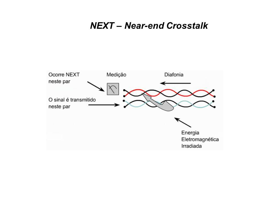 FEXT – Far-end Crosstalk