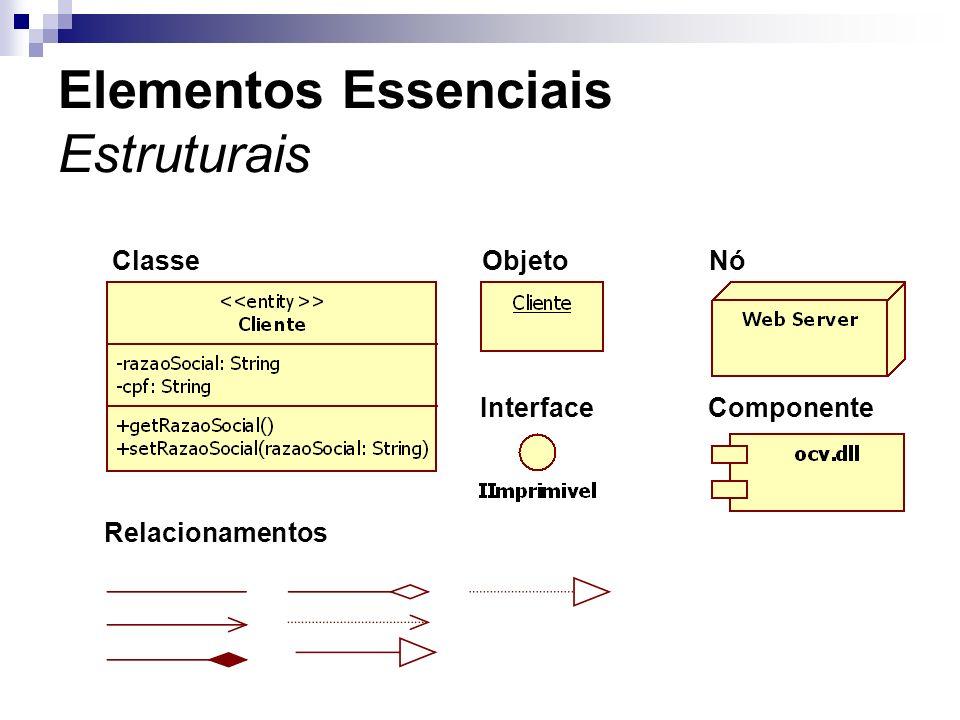 Elementos Essenciais Estruturais ClasseObjeto Interface Nó Componente Relacionamentos