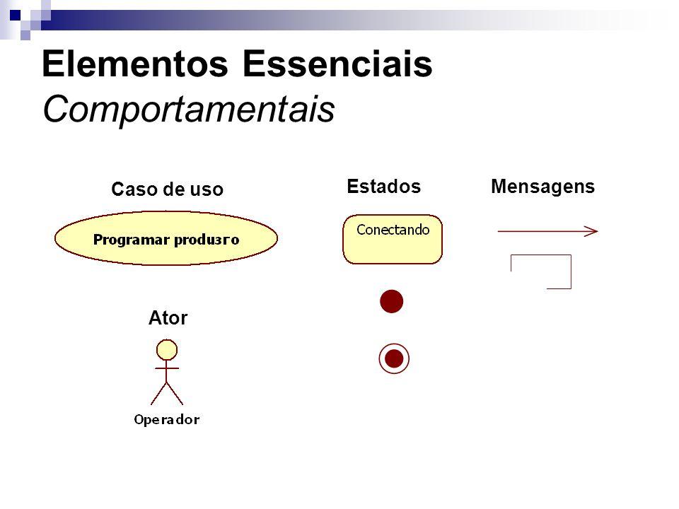 Elementos Essenciais Comportamentais Caso de uso Ator EstadosMensagens