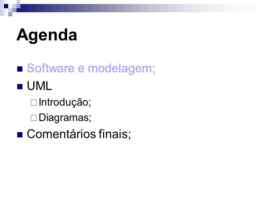 Usos da UML Visualização; Especificação; Documentação; Comunicação; Construção.