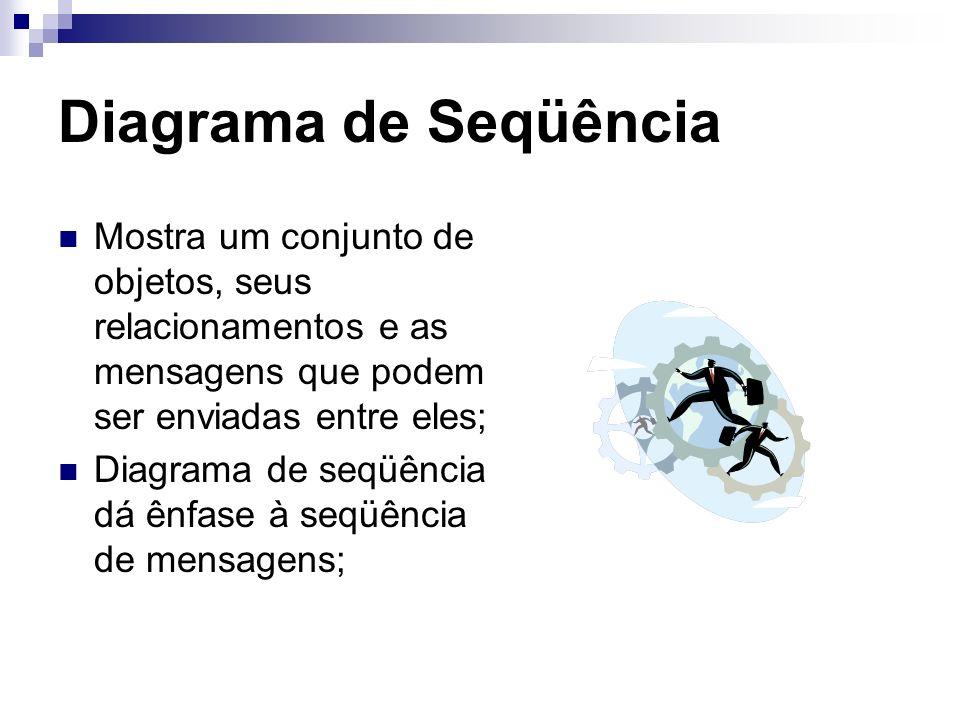 Diagrama de Seqüência Mostra um conjunto de objetos, seus relacionamentos e as mensagens que podem ser enviadas entre eles; Diagrama de seqüência dá ênfase à seqüência de mensagens;