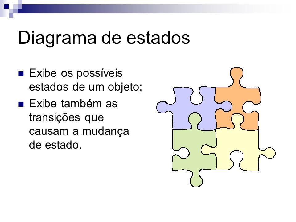Diagrama de estados Exibe os possíveis estados de um objeto; Exibe também as transições que causam a mudança de estado.