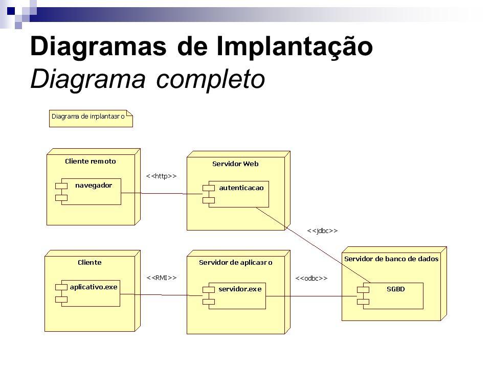 Diagramas de Implantação Diagrama completo