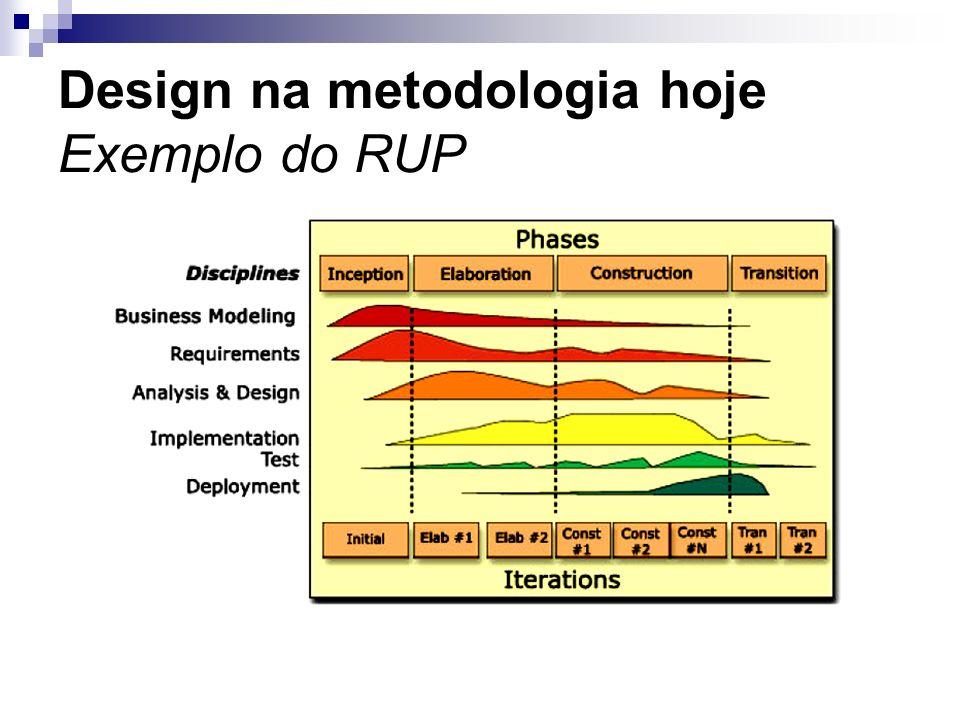 Design na metodologia hoje Exemplo do RUP