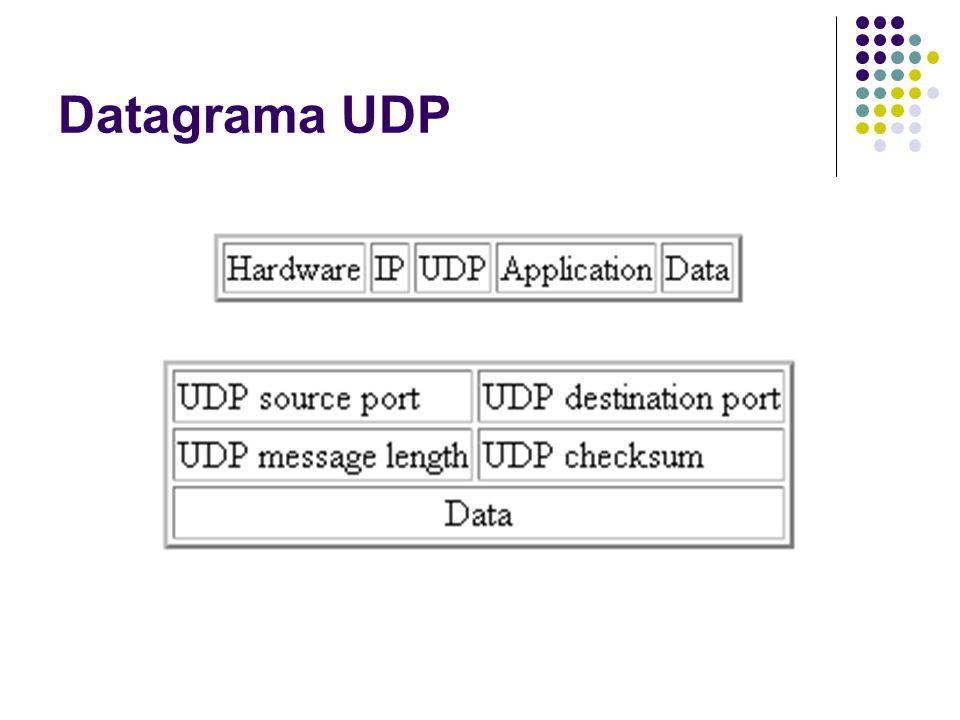 Seleção do Número da Porta Um servidor abre uma porta e espera mensagens Um cliente envia mensagem para porta aberta pelo servidor Os servidores trabalham em portas conhecidas