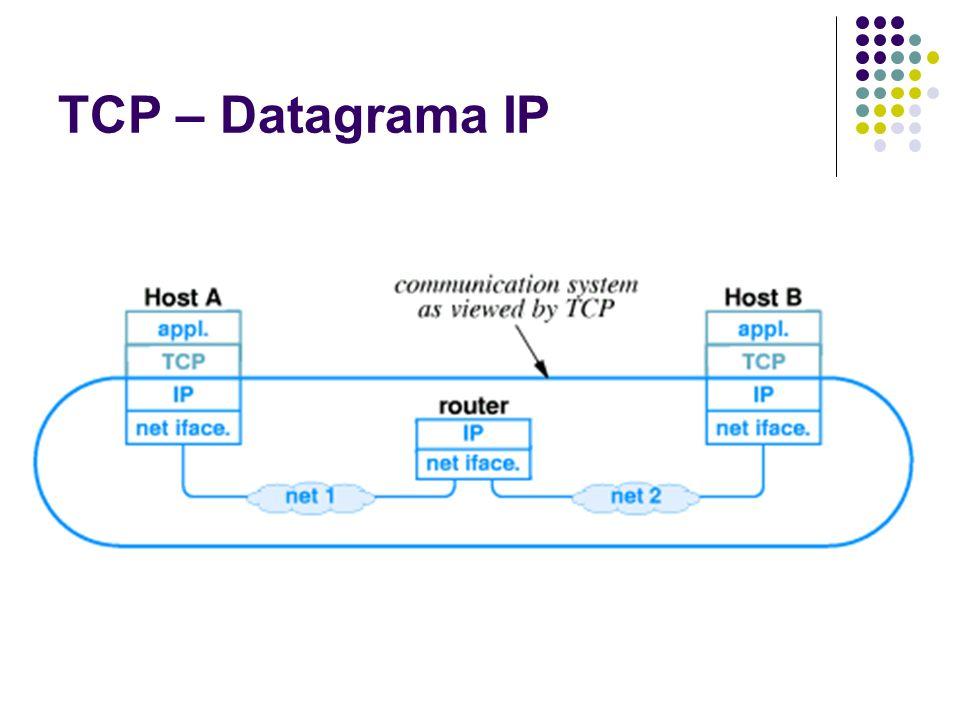 TCP – Entrega Confiável O TCP usa técnicas para fornecer entrega confiável Problemas Perda de pacotes Duplicação de pacotes Atrasos de pacotes Corrupção de dados Controle de fluxo Congestionamento