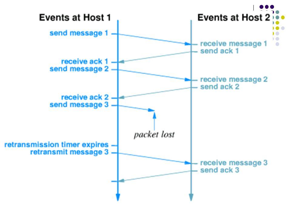 TCP – Entrega Confiável Retransmissão adaptativa Timeout longo Retransmissões com atraso Timeout curto Retransmissões desnecessárias O timeout de retransmissão deve ser diferente para cada transmissão e deve ser configurado dinamicamente LAN (Timeout curto) WAN (Timeout longo)