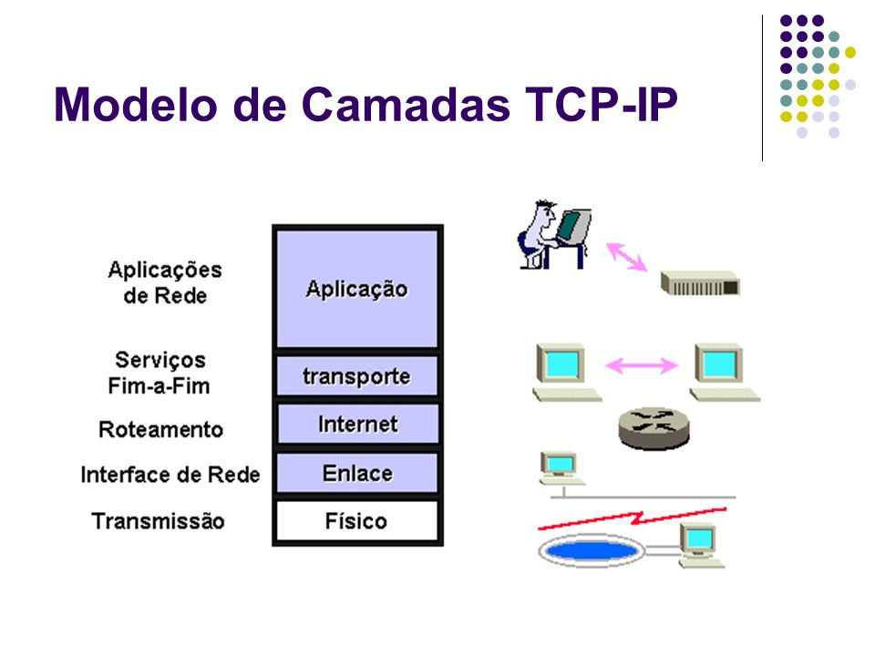 Host Host (host computer) Computar conectado a uma inter-redes e que executa aplicativos Computador de qualquer tamannho e capacidade O TCP-IP permite comunicação direta entre pares de hosts Hosts e roteadores possuem TCP-IP Hosts não encaminham pacotes Roteadores não necessitam dos níveis 4 e 5