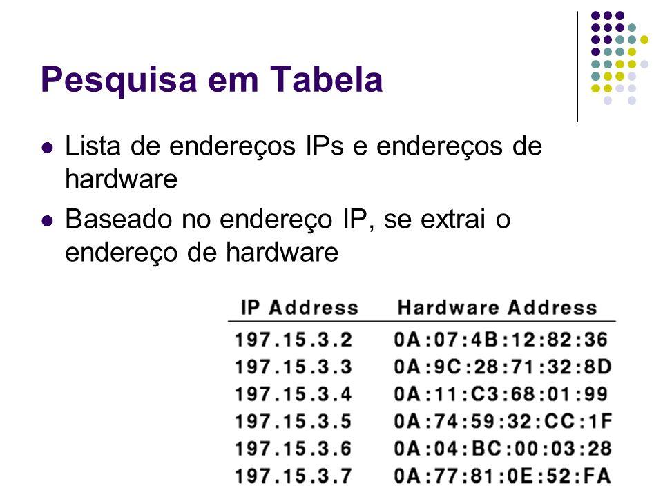 Pesquisa em Tabela Lista de endereços IPs e endereços de hardware Baseado no endereço IP, se extrai o endereço de hardware