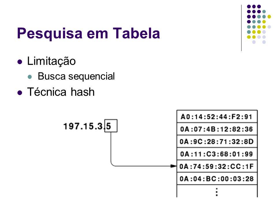 Computação Fechada Endereços de interfaces configuráveis Administrado escolhe endereço de hardware Administrador escolhe endereço IP Resolução de endereço por computação Define-se função que mapeia um endereço IP em um endereço de hardware Não exige que valores sejam armazenados Exemplo Endereço_de_hardware = endereço_Ip & 0xff