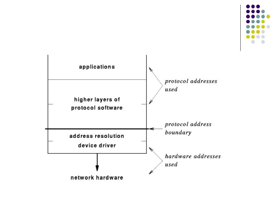 Datagrama IP Formato de uma pacote IP Roteamento