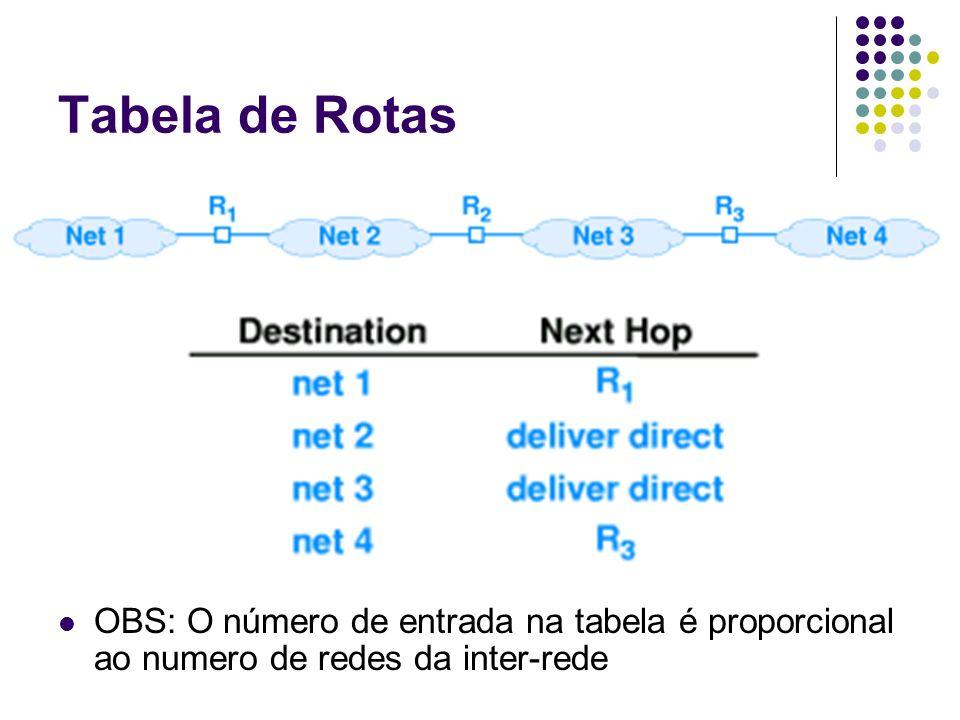 Colunas da Tabela de Rotas Rede destino Prefixo de rede da rede destino Mascara de endereço (sub-rede) Quantidade de bits de rede de destino que correspondem ao prefixo de rede Próximo hop (computador- router) Endereço IP (se próximo hop é um roteador) Interface da rede (entrega direta)