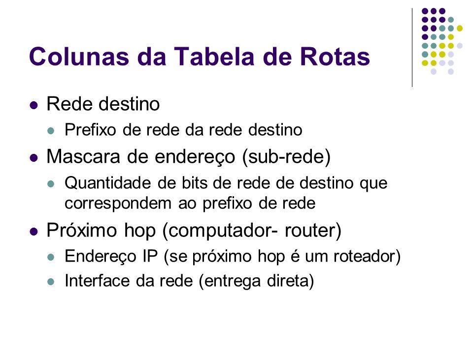 Colunas da Tabela de Rotas Rede destino Prefixo de rede da rede destino Mascara de endereço (sub-rede) Quantidade de bits de rede de destino que corre