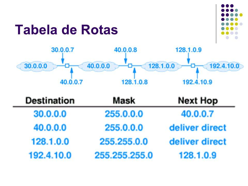 Encaminhamento Linha na tabela de rotas a ser utilizada Aplica-se a máscara sobre o endereço de destino e compara-se o resultado com o endereço de rede da tabela if ((Mask[i] & D) == Dest[i]) forward to NextHop[i ] Exemplo: 128.1.15.56 128.1.15.56 and 255.0.0.0 = 128.0.0.0 (<> 30.0.0.0) 128.1.15.56 and 255.0.0.0 = 128.0.0.0 (<> 40.0.0.0) 128.1.15.56 and 255.255.0.0 = 128.1.0.0 (=128.1.0.0)