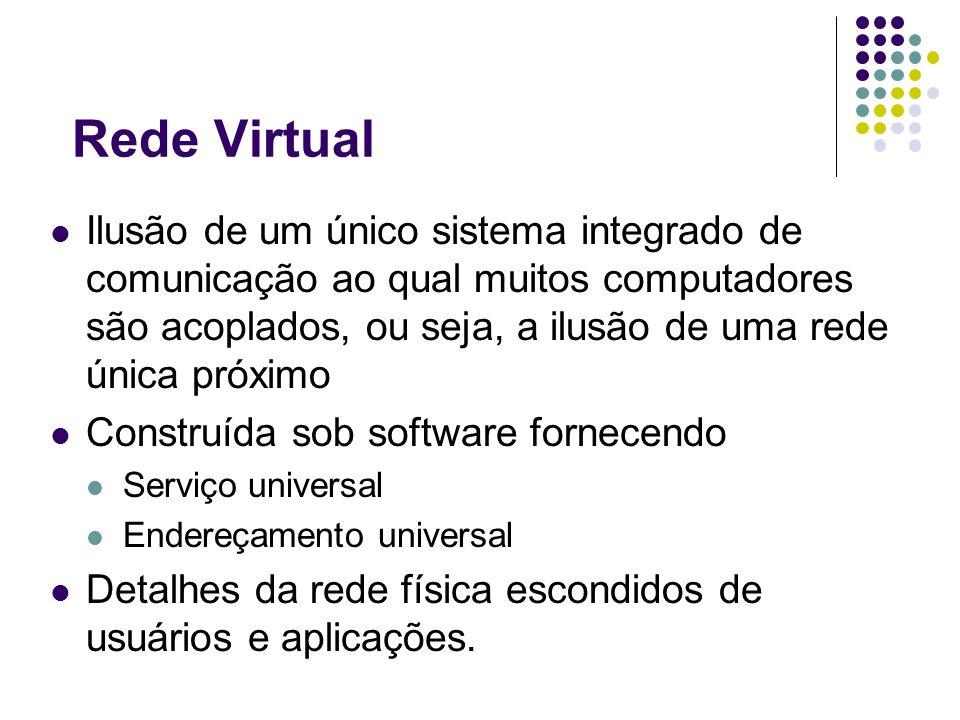 Rede Virtual Ilusão de um único sistema integrado de comunicação ao qual muitos computadores são acoplados, ou seja, a ilusão de uma rede única próximo Construída sob software fornecendo Serviço universal Endereçamento universal Detalhes da rede física escondidos de usuários e aplicações.