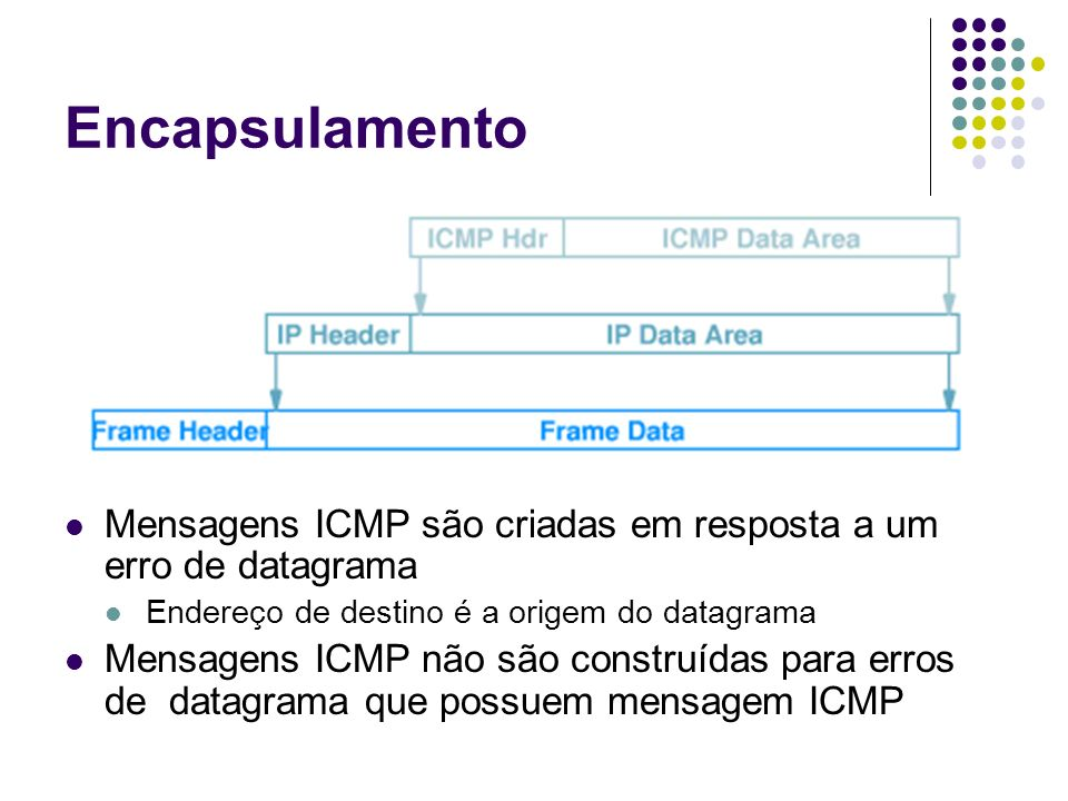 ICMP e Ping Ping Verifica se destino pode ser alcançado Implementado sobre mensagens ICMP echo request e echo replay A origem envia uma mensagem echo request Se mensagem alcança destino é gerada uma resposta ( echo replay ) Se resposta não chega, origem deduz que destino não pode ser alcançado