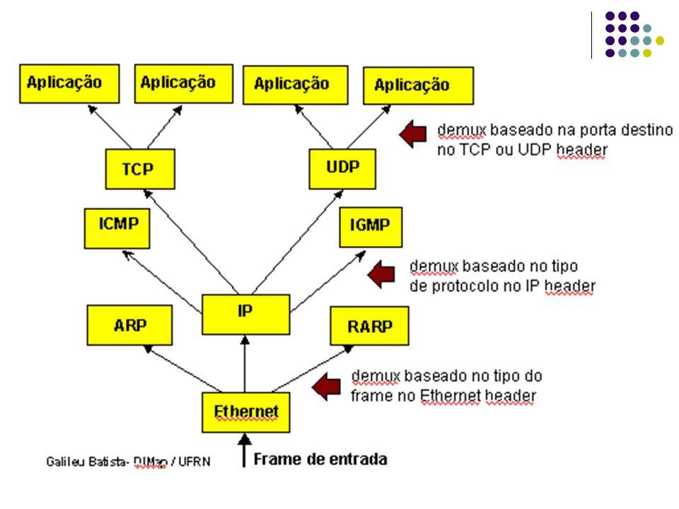 UDP – User Datagram Protocol Entrega de datagramas entre aplicações Melhor esforço Checksum Porta Abstração que os protocolos de transporte do TCP-IP utilizam para distinguir vários destinos de um mesmo host Número inteiros Um aplicativo especifica uma porta do protocolo