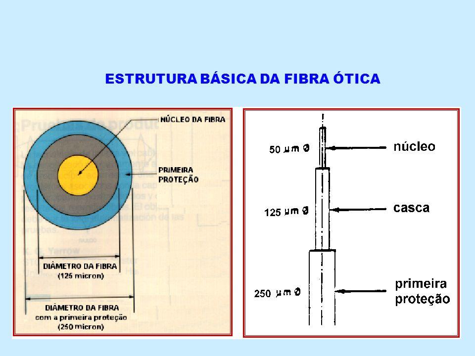 ESTRUTURA BÁSICA DA FIBRA ÓTICA