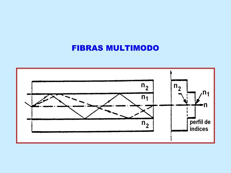 FIBRAS MULTIMODO