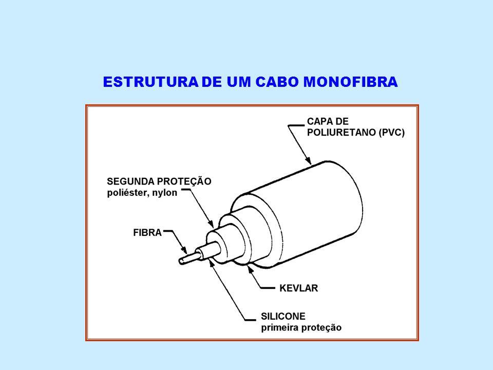 ESTRUTURA DE UM CABO MONOFIBRA