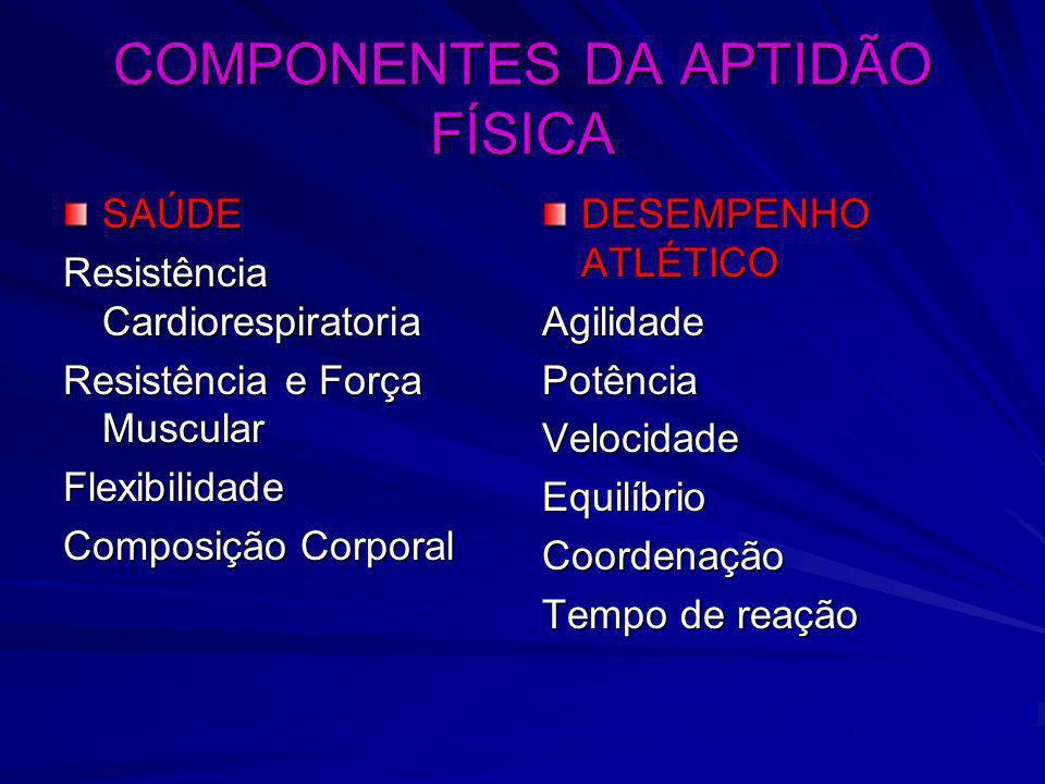 COMPONENTES DA APTIDÃO FÍSICA SAÚDE Resistência Cardiorespiratoria Resistência e Força Muscular Flexibilidade Composição Corporal DESEMPENHO ATLÉTICO