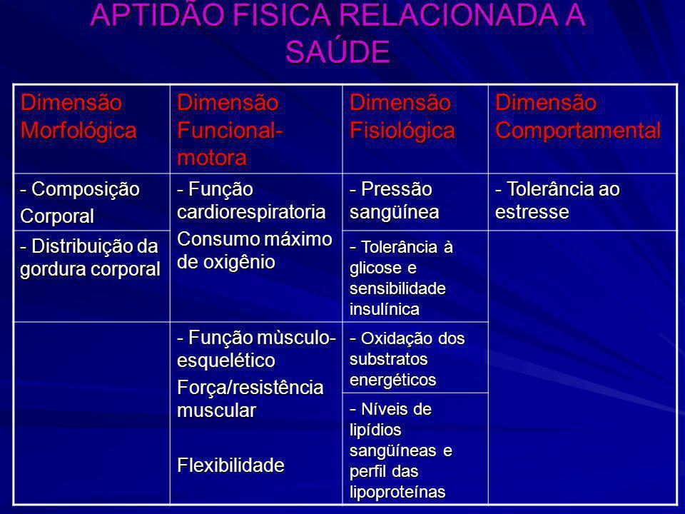 APTIDÃO FISICA RELACIONADA A SAÚDE Dimensão Morfológica Dimensão Funcional- motora Dimensão Fisiológica Dimensão Comportamental - Composição Corporal