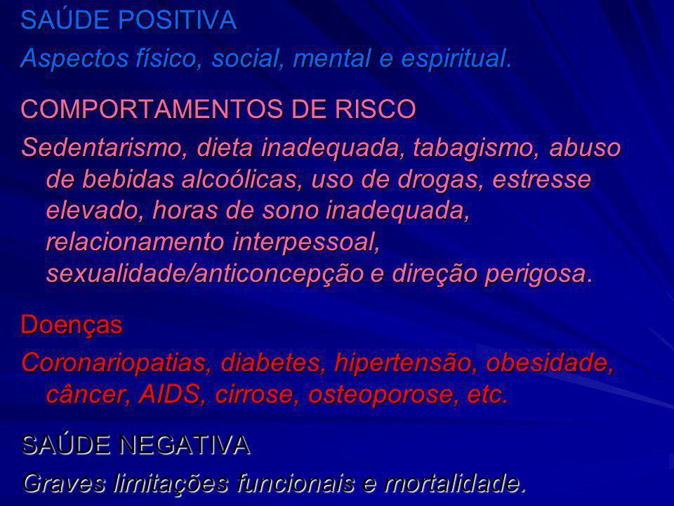 SAÚDE POSITIVA Aspectos físico, social, mental e espiritual. COMPORTAMENTOS DE RISCO Sedentarismo, dieta inadequada, tabagismo, abuso de bebidas alcoó