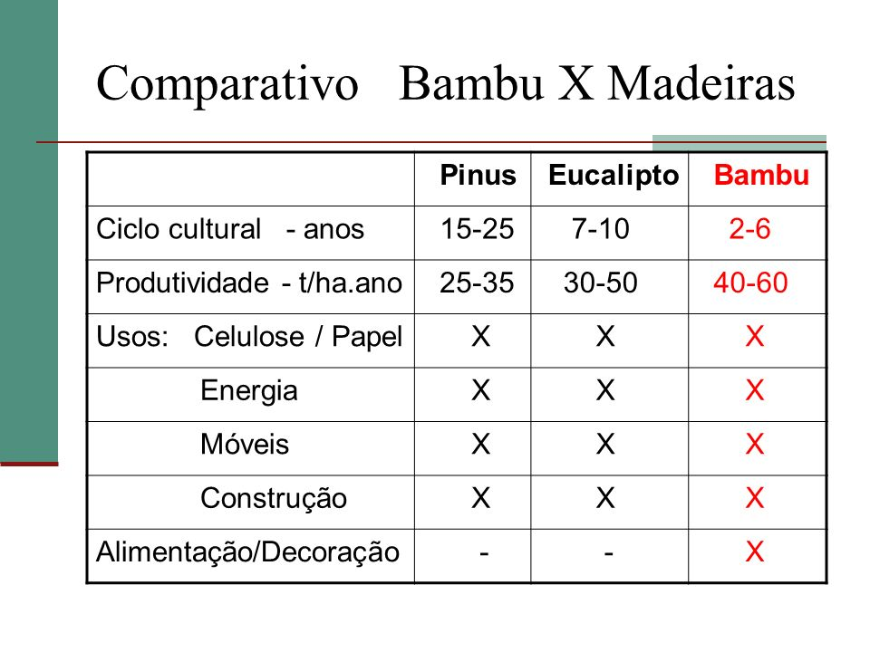 Comparativo Bambu X Madeiras Pinus Eucalipto Bambu Ciclo cultural - anos 15-25 7-10 2-6 Produtividade - t/ha.ano 25-35 30-50 40-60 Usos: Celulose / Pa