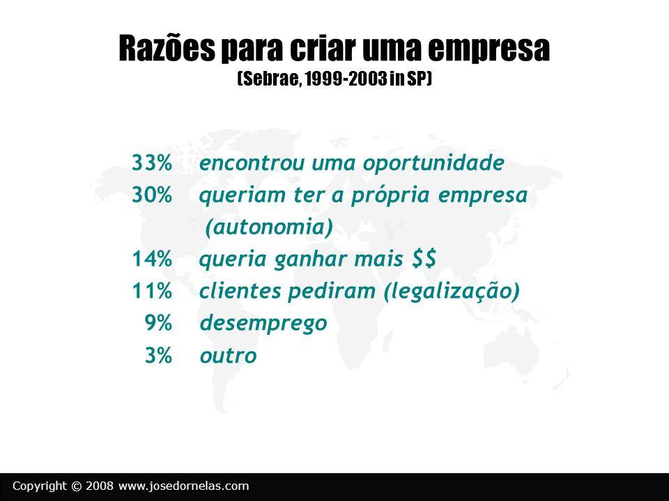 Copyright © 2008 www.josedornelas.com Razões para criar uma empresa (Sebrae, 1999-2003 in SP) 33% encontrou uma oportunidade 30% queriam ter a própria empresa (autonomia) 14% queria ganhar mais $$ 11% clientes pediram (legalização) 9% desemprego 3% outro