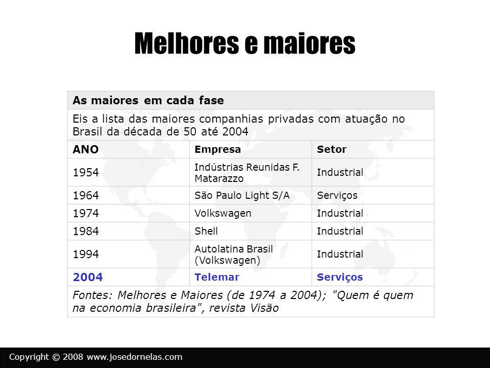 Copyright © 2008 www.josedornelas.com Melhores e maiores As maiores em cada fase Eis a lista das maiores companhias privadas com atuação no Brasil da década de 50 até 2004 ANO EmpresaSetor 1954 Indústrias Reunidas F.