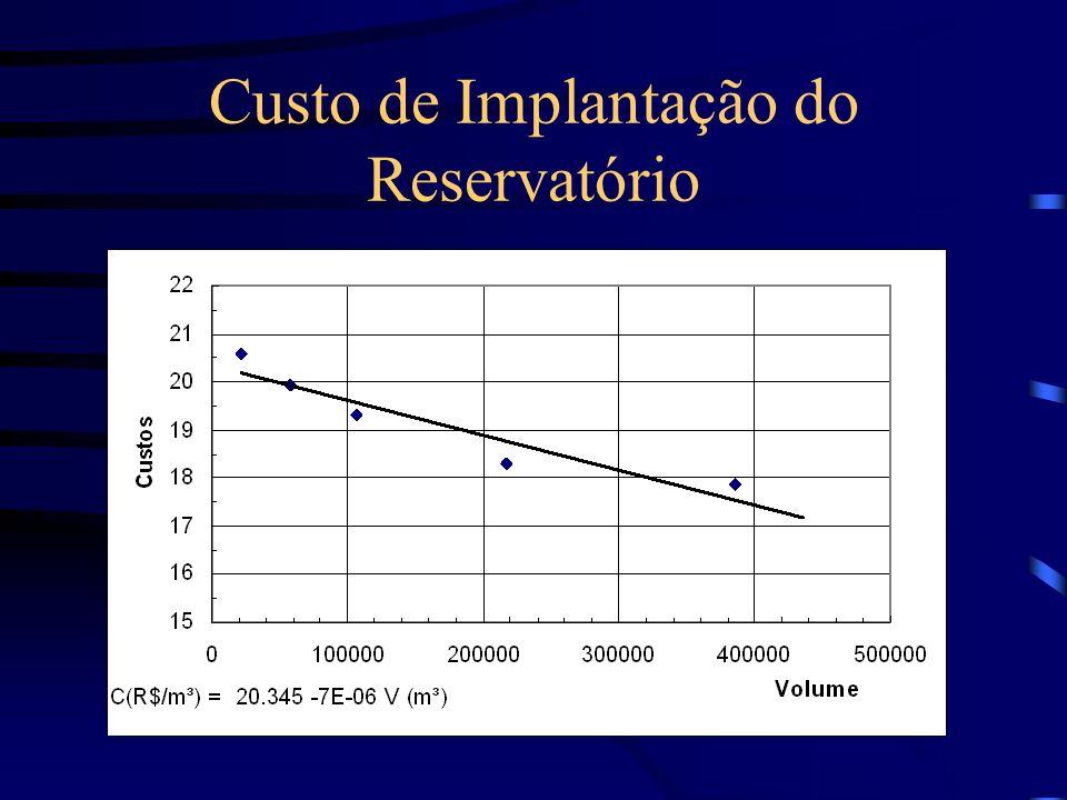 Custo de Implantação do Reservatório