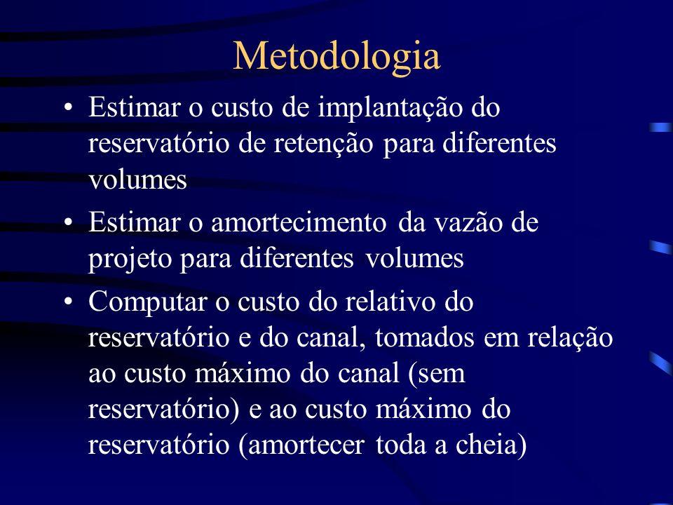 Metodologia Estimar o custo de implantação do reservatório de retenção para diferentes volumes Estimar o amortecimento da vazão de projeto para difere