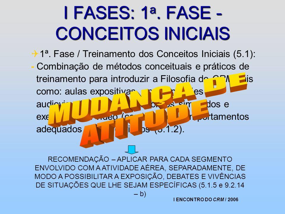 I ENCONTRO DO CRM / 2006 I FASES: 1 a. FASE - CONCEITOS INICIAIS 1ª. Fase / Treinamento dos Conceitos Iniciais (5.1): - Combinação de métodos conceitu