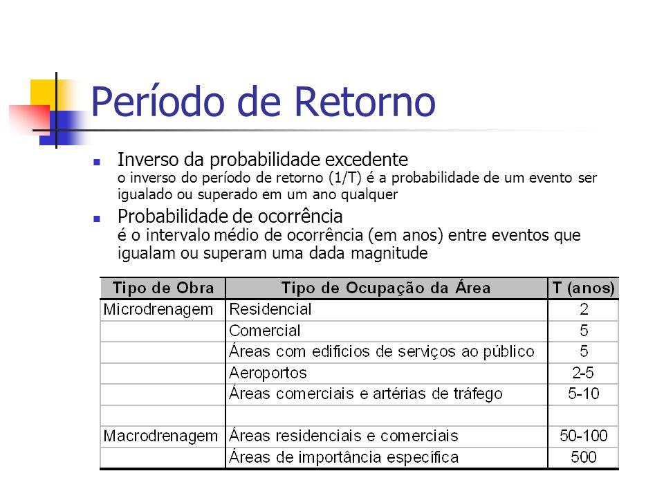 Período de Retorno Inverso da probabilidade excedente o inverso do período de retorno (1/T) é a probabilidade de um evento ser igualado ou superado em