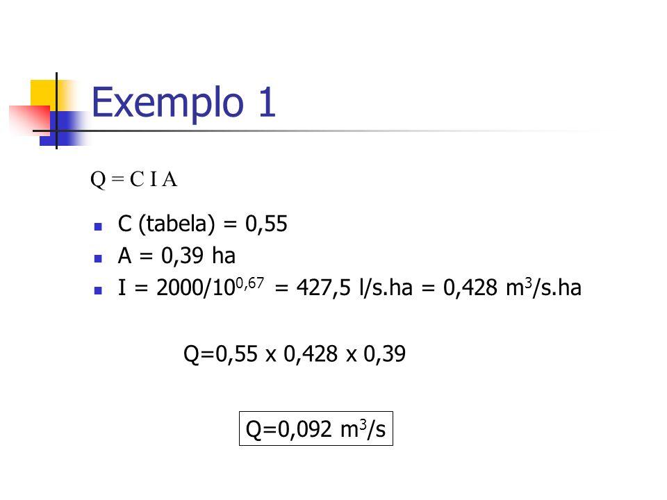 Exemplo 1 C (tabela) = 0,55 A = 0,39 ha I = 2000/10 0,67 = 427,5 l/s.ha = 0,428 m 3 /s.ha Q = C I A Q=0,55 x 0,428 x 0,39 Q=0,092 m 3 /s