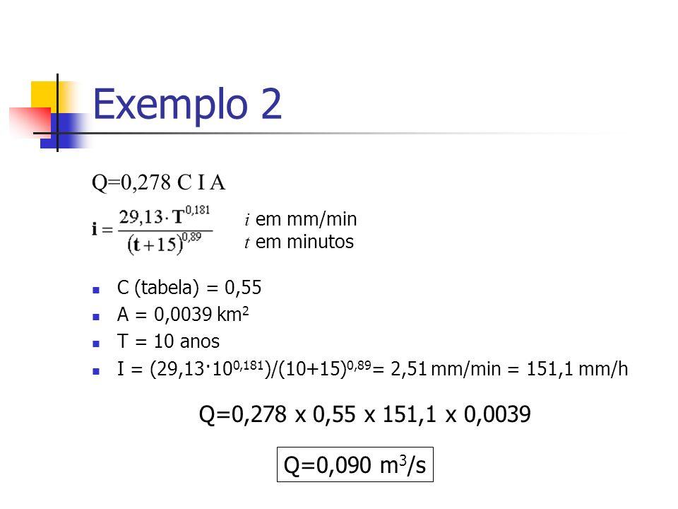 Exemplo 2 Q=0,278 C I A C (tabela) = 0,55 A = 0,0039 km 2 T = 10 anos I = (29,13·10 0,181 )/(10+15) 0,89 = 2,51 mm/min = 151,1 mm/h i em mm/min t em m
