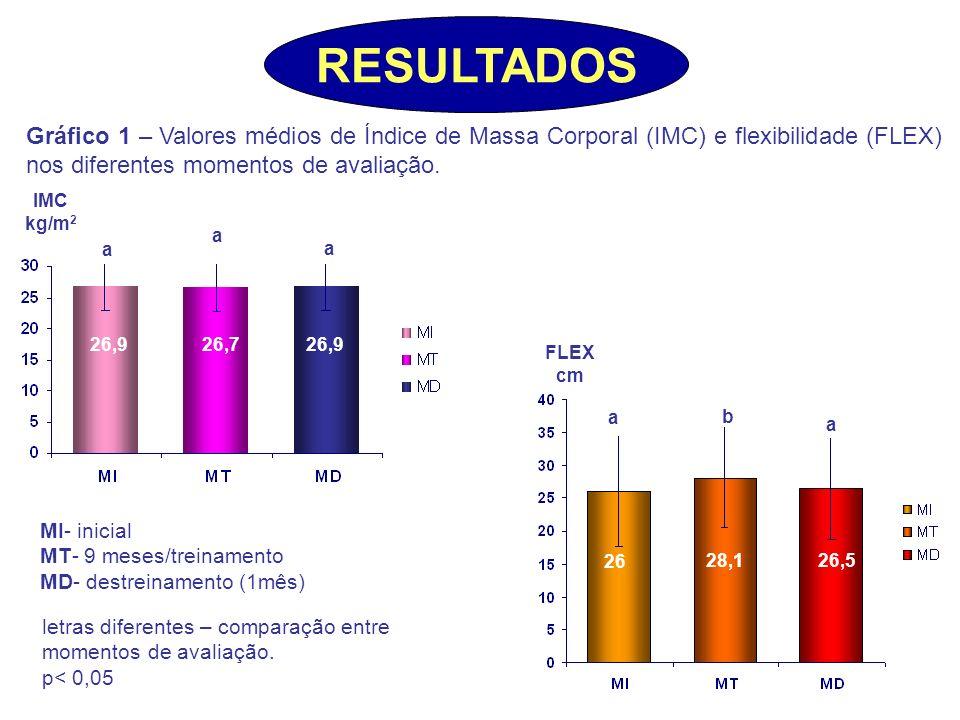 IMC kg/m 2 Gráfico 1 – Valores médios de Índice de Massa Corporal (IMC) e flexibilidade (FLEX) nos diferentes momentos de avaliação. letras diferentes