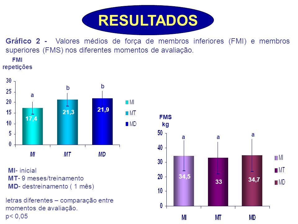FMI repetições Gráfico 2 - Valores médios de força de membros inferiores (FMI) e membros superiores (FMS) nos diferentes momentos de avaliação. letras