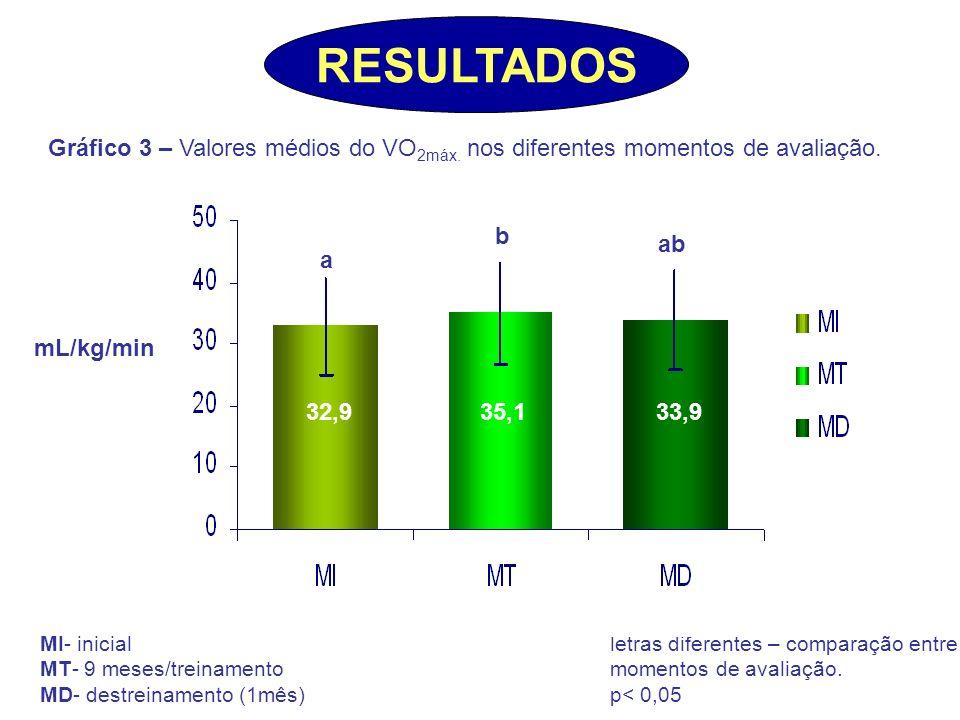mL/kg/min Gráfico 3 – Valores médios do VO 2máx. nos diferentes momentos de avaliação. a b ab letras diferentes – comparação entre momentos de avaliaç