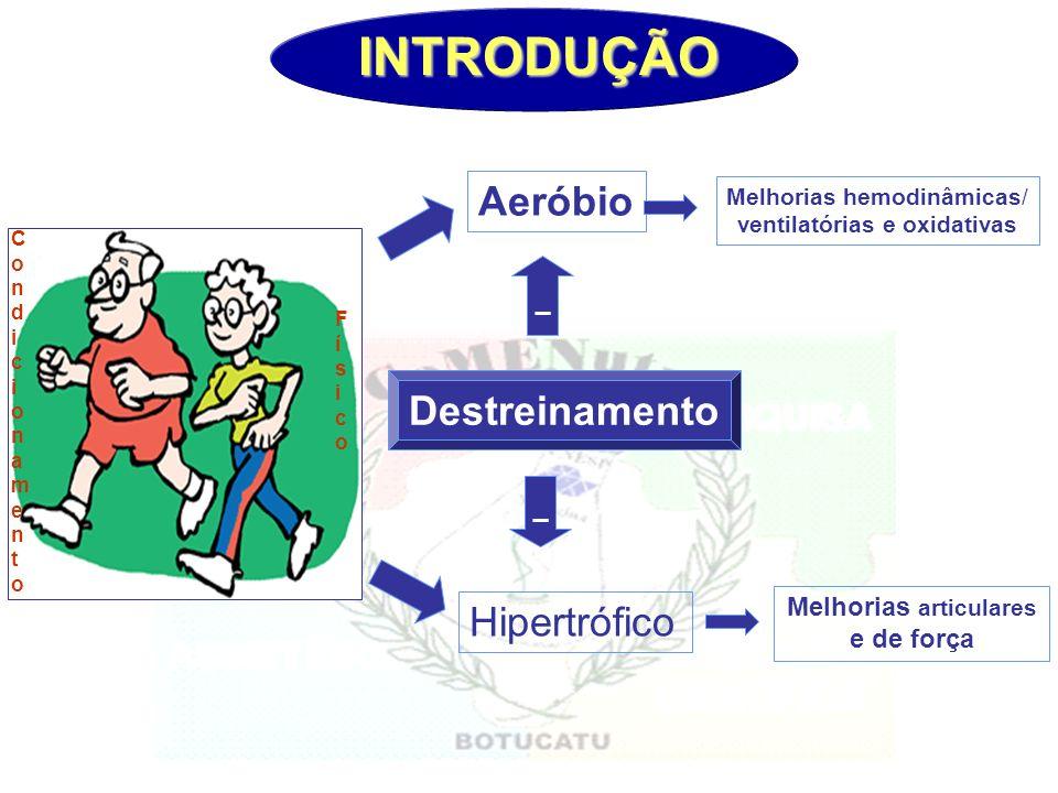 INTRODUÇÃO Melhorias hemodinâmicas/ ventilatórias e oxidativas Hipertrófico Destreinamento Aeróbio Melhorias articulares e de força _ _ Condicionament