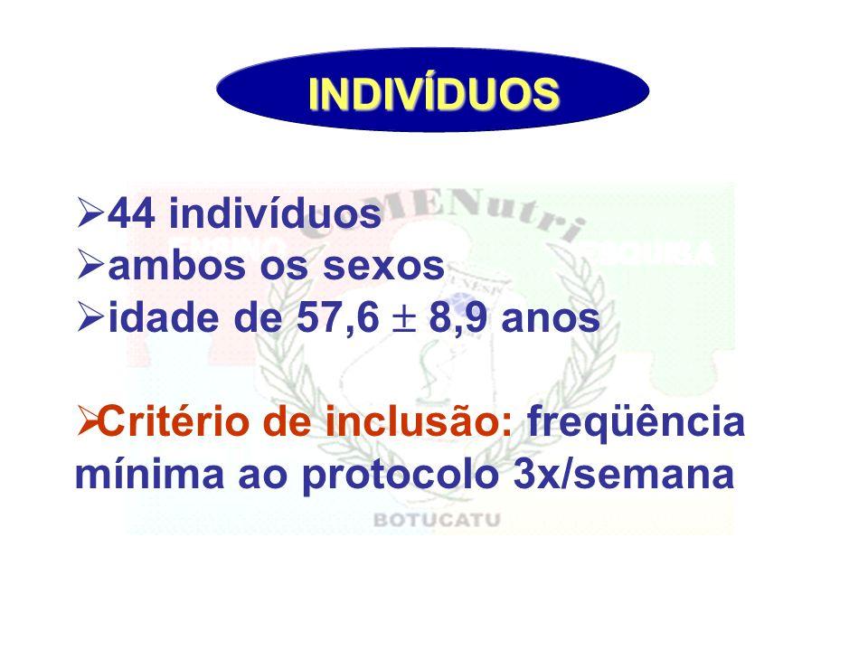 44 indivíduos ambos os sexos idade de 57,6 8,9 anos Critério de inclusão: freqüência mínima ao protocolo 3x/semana INDIVÍDUOS