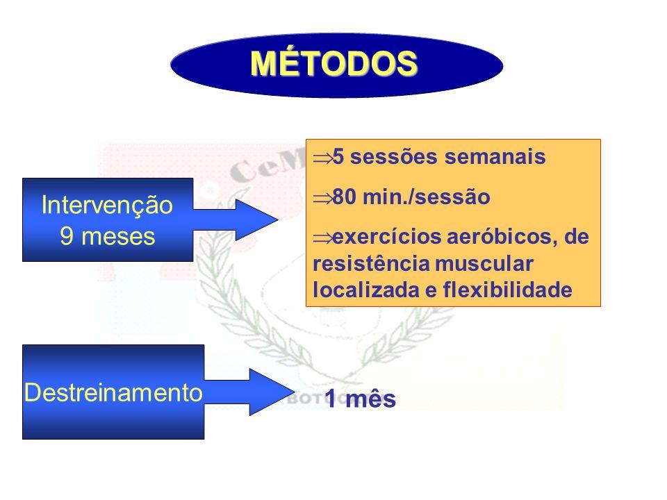 MÉTODOS 5 sessões semanais 80 min./sessão exercícios aeróbicos, de resistência muscular localizada e flexibilidade Intervenção 9 meses Destreinamento