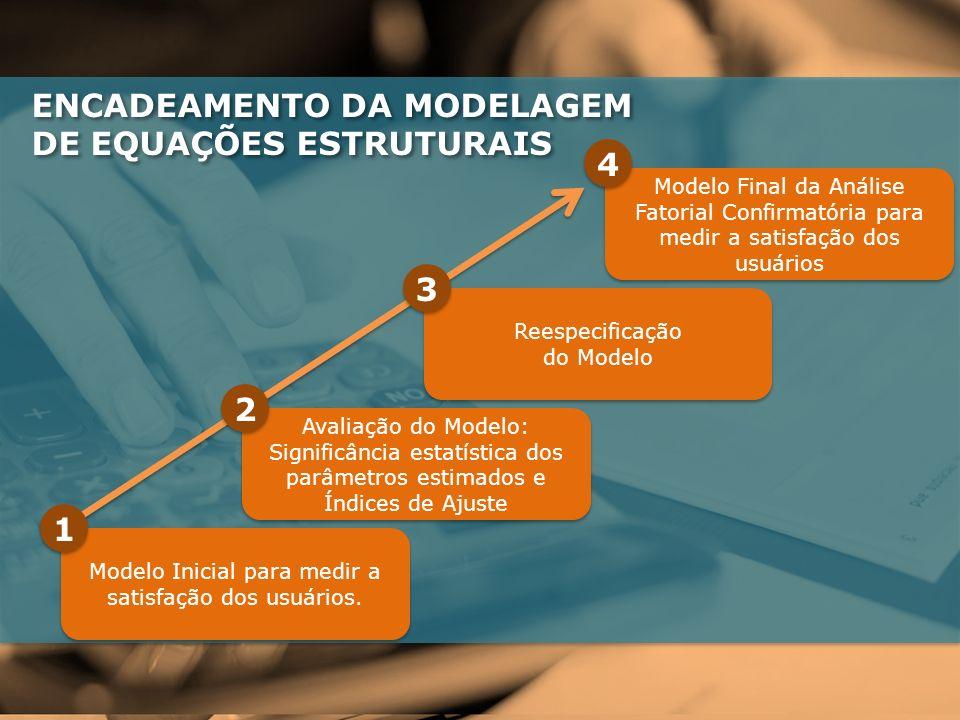 Reespecificação do Modelo 3 3 Modelo Final da Análise Fatorial Confirmatória para medir a satisfação dos usuários 4 4 Modelo Inicial para medir a satisfação dos usuários.